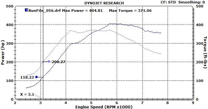 CT16 - aka Sweet 16 Turbocharger for Gen4 - ATS Racing