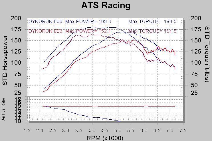 ATS ROM Tune - ATS Racing  Mr Ecu Wiring Diagram on